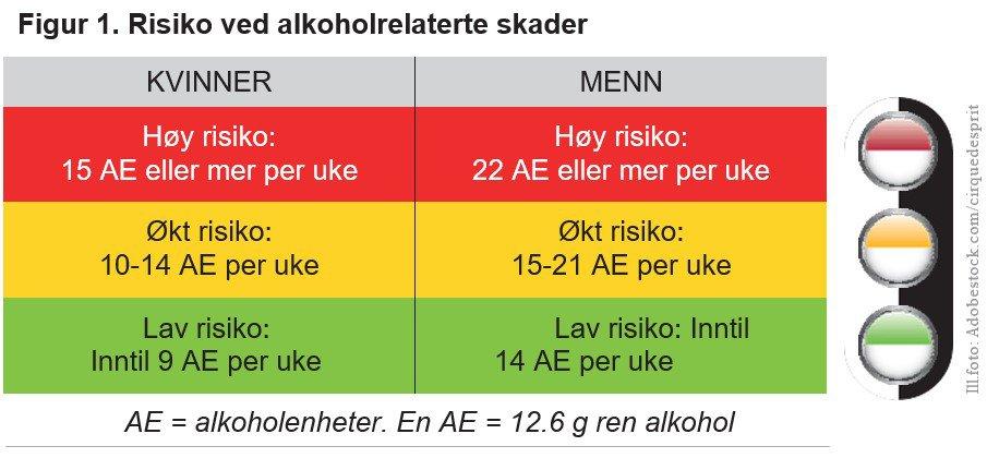 Fig. 1. Risiko ved alkoholrelaterte skader