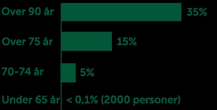 Graf som viser hvem som utvikler demens. Foto