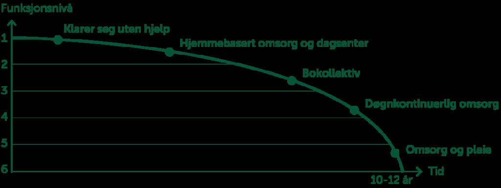 Figur som viser utviklingen av demens over tid. Foto
